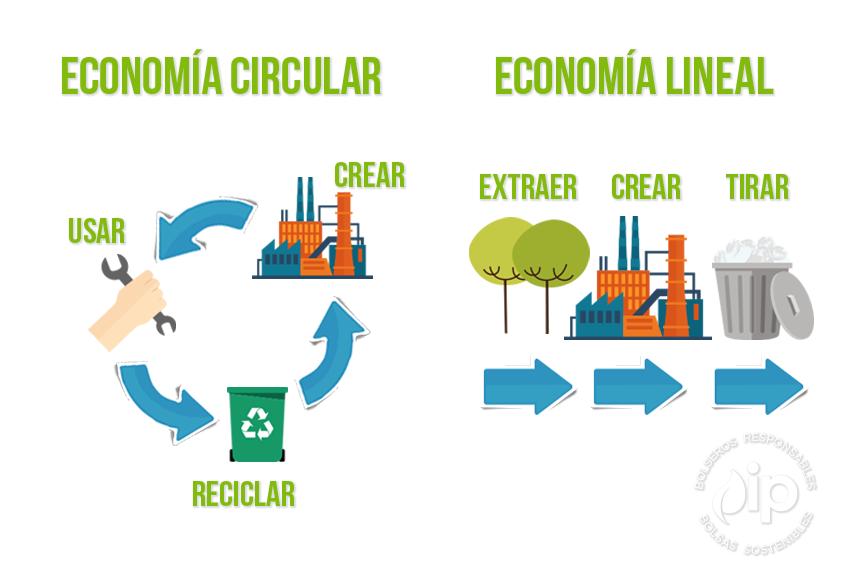 Por un futuro sostenible con el plástico