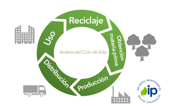 Análisis del Ciclo de Vida de las bolsas en México
